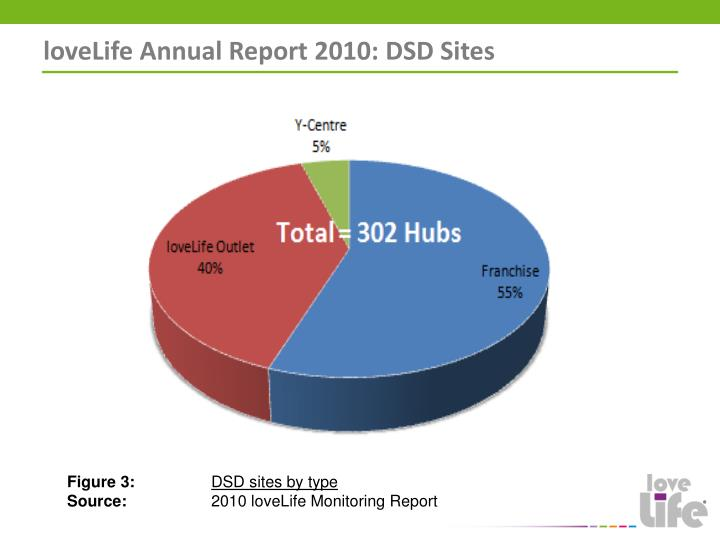 loveLife Annual Report 2010: DSD Sites