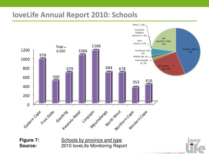 loveLife Annual Report 2010: Schools