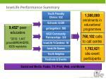 lovelife performance summary