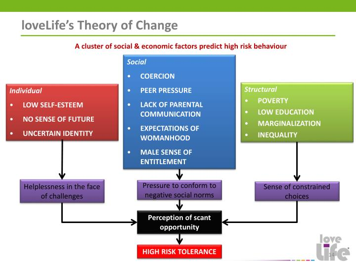 loveLife's Theory of Change