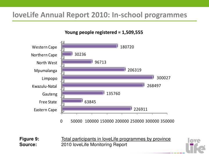 loveLife Annual Report 2010: In-school programmes
