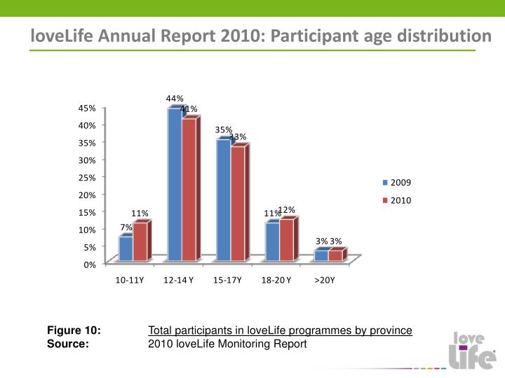 loveLife Annual Report 2010: Participant age distribution