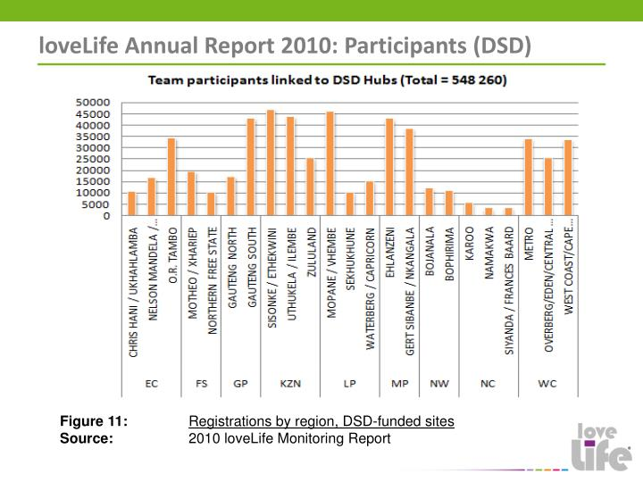 loveLife Annual Report 2010: Participants (DSD)