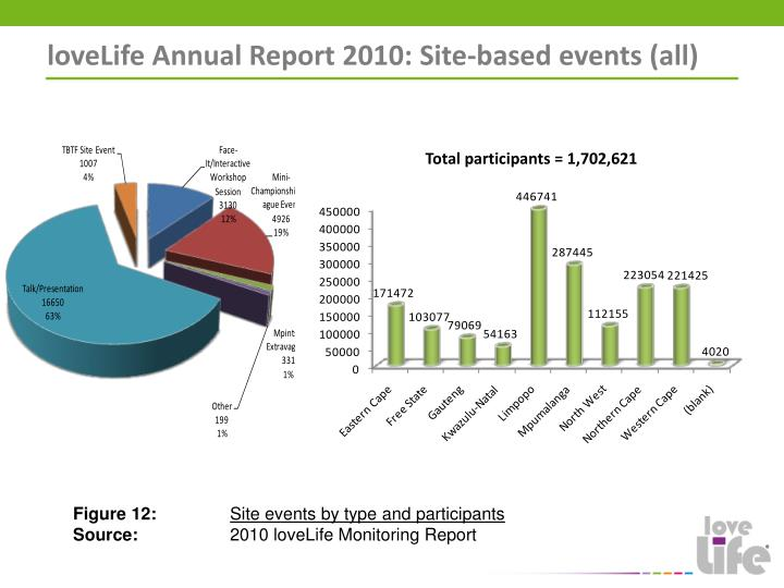 loveLife Annual Report 2010: Site-based events (all)