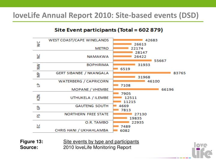 loveLife Annual Report 2010: Site-based events (DSD)