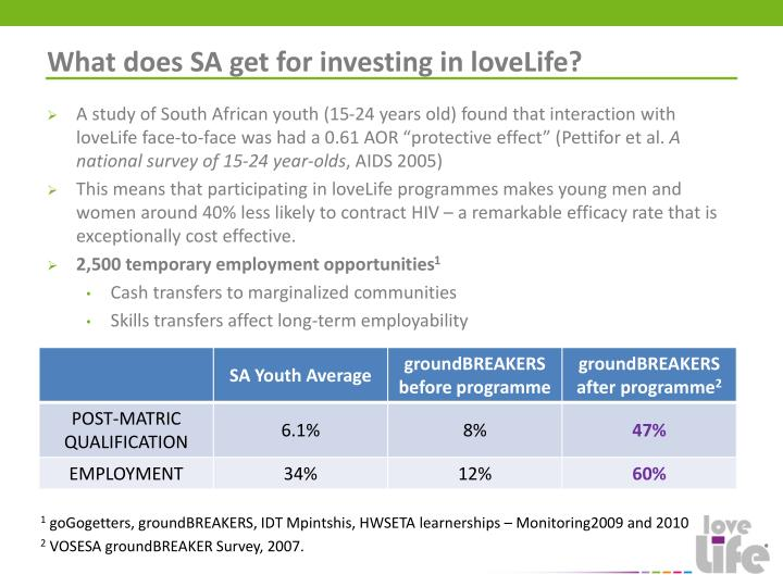 What does SA get for investing in loveLife?