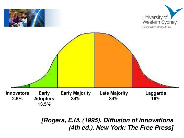 [Rogers, E.M. (1995). Diffusion of innovations (4th ed.). New York: The Free Press]