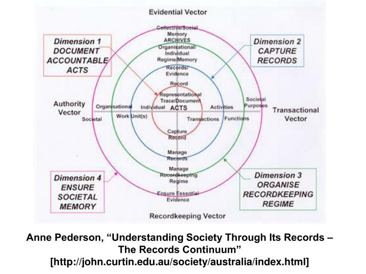 "Anne Pederson, ""Understanding Society Through Its Records – The Records Continuum"" [http://john.curtin.edu.au/society/australia/index.html]"