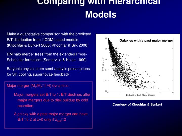 Comparing with Hierarchical Models