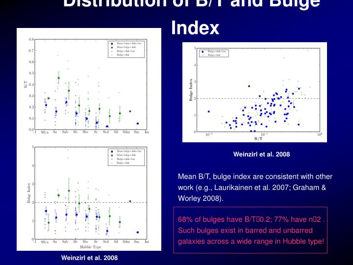 Distribution of B/T and Bulge Index