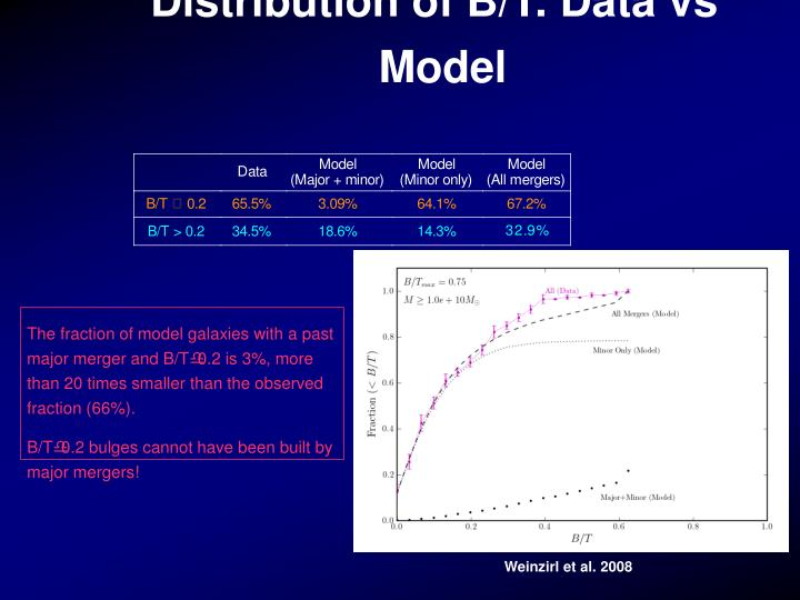 Distribution of B/T: Data vs Model