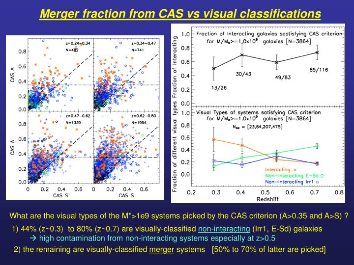 Merger fraction from CAS vs visual classifications