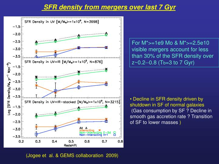 SFR density from mergers over last 7 Gyr
