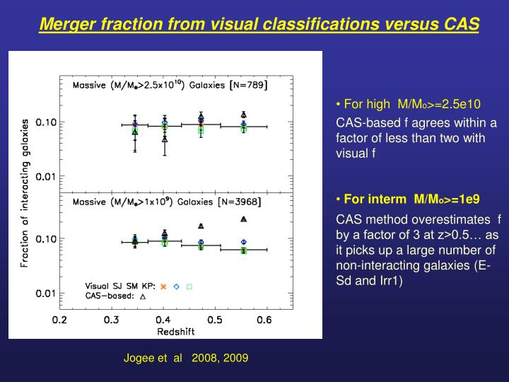 Merger fraction from visual classifications versus CAS