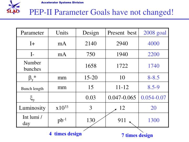 PEP-II Parameter Goals have not changed!