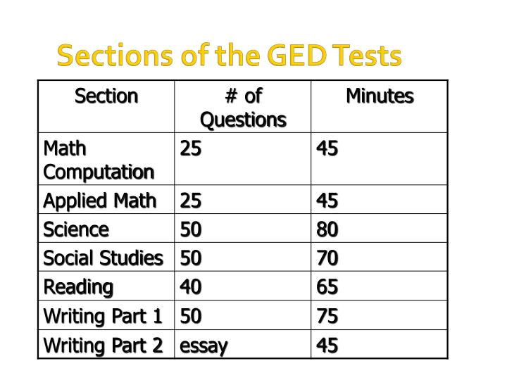 Sections of the GED Tests