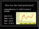 how has this fund performed