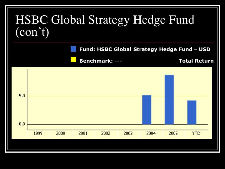 HSBC Global Strategy Hedge Fund (con't)