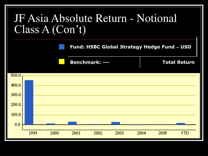 JF Asia Absolute Return - Notional Class A (Con't)