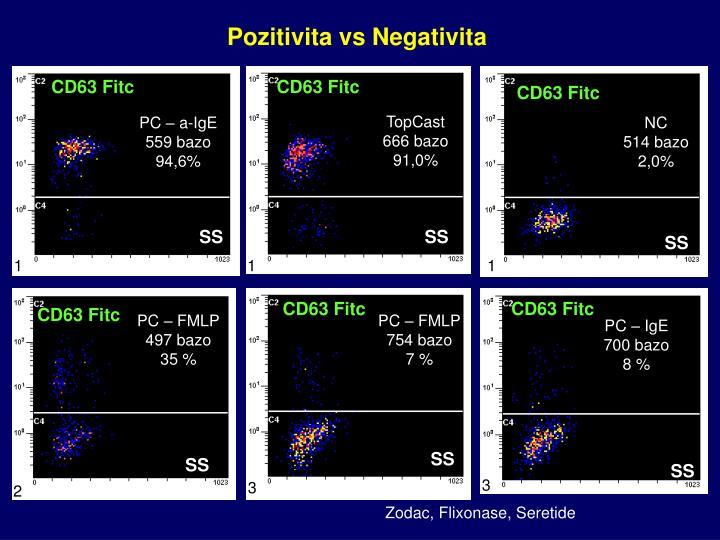 Pozitivita vs Negativita