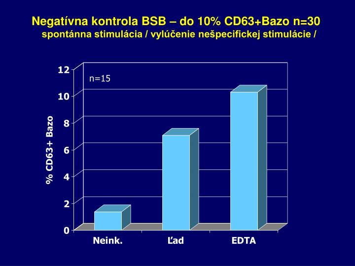 Negatívna kontrola BSB – do 10% CD63+Bazo n=30