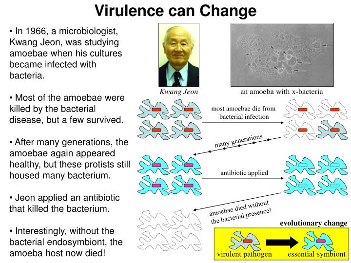 Virulence can Change