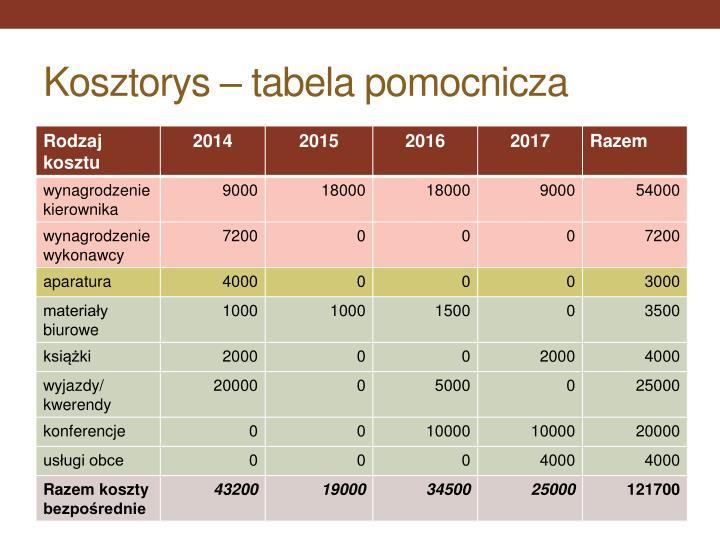 Kosztorys – tabela pomocnicza