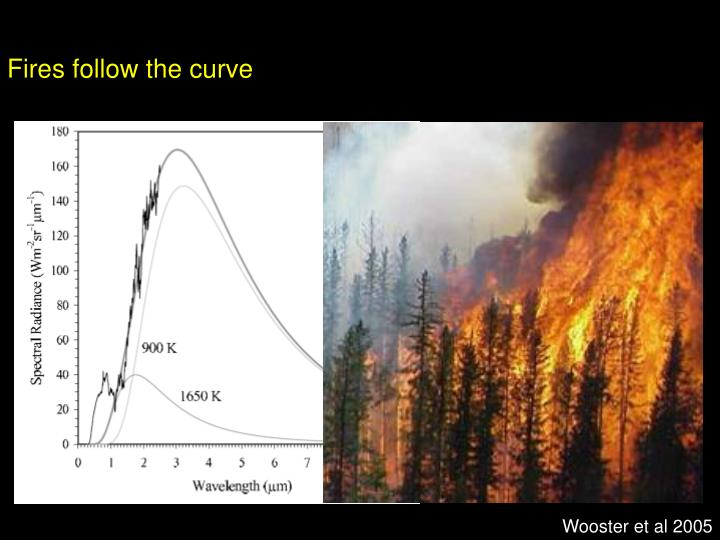 Fires follow the curve