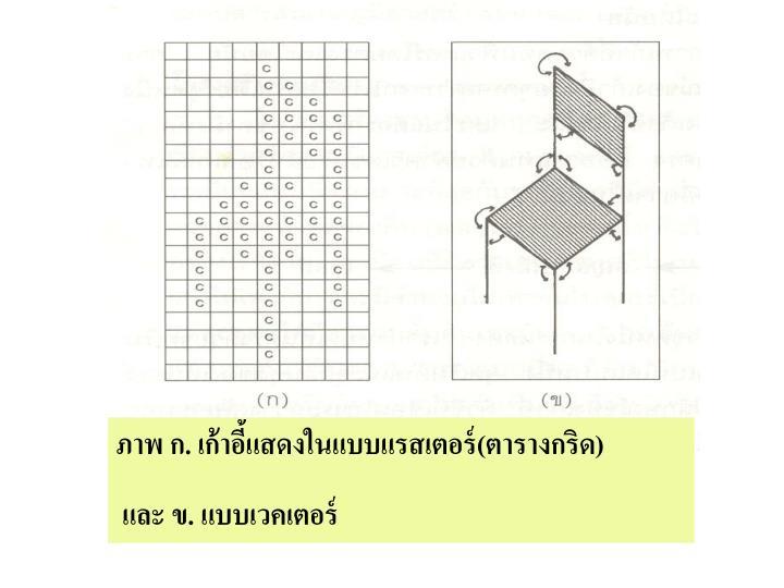 ภาพ ก. เก้าอี้แสดงในแบบแรสเตอร์(ตารางกริด)