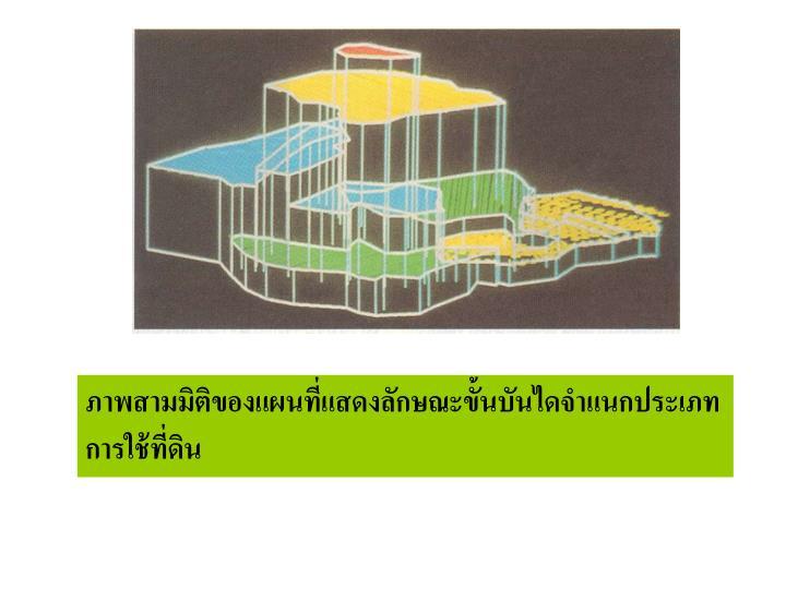 ภาพสามมิติของแผนที่แสดงลักษณะขั้นบันไดจำแนกประเภทการใช้ที่ดิน