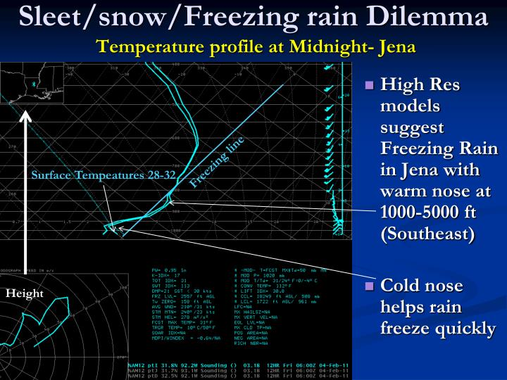 Sleet/snow/Freezing rain Dilemma