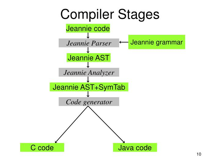Compiler Stages
