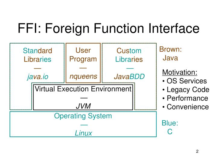Ffi foreign function interface