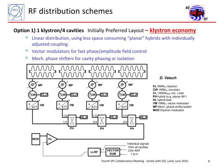 RF distribution schemes