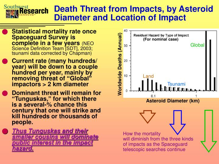 Death Threat from Impacts, by Asteroid Diameter and Location of Impact