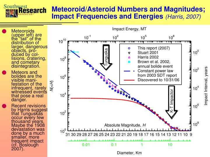 Meteoroid/Asteroid Numbers and Magnitudes; Impact Frequencies and Energies