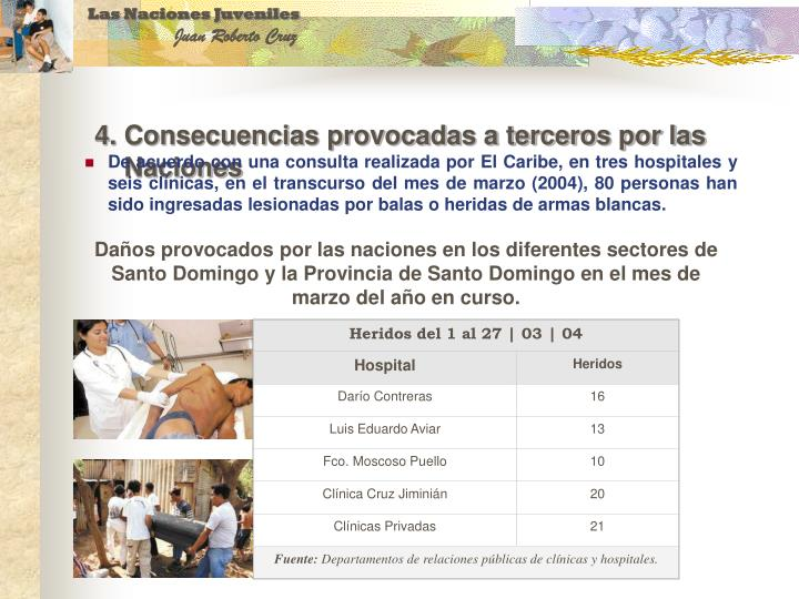 De acuerdo con una consulta realizada por El Caribe, en tres hospitales y seis clínicas, en el transcurso del mes de marzo (2004), 80 personas han sido ingresadas lesionadas por balas o heridas de armas blancas.
