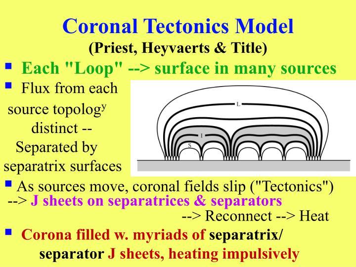 Coronal Tectonics Model