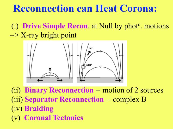 Reconnection can Heat Corona: