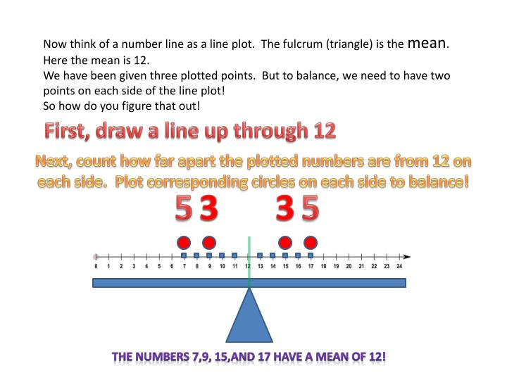 Now think of a number line as a line plot.  The fulcrum (triangle) is the