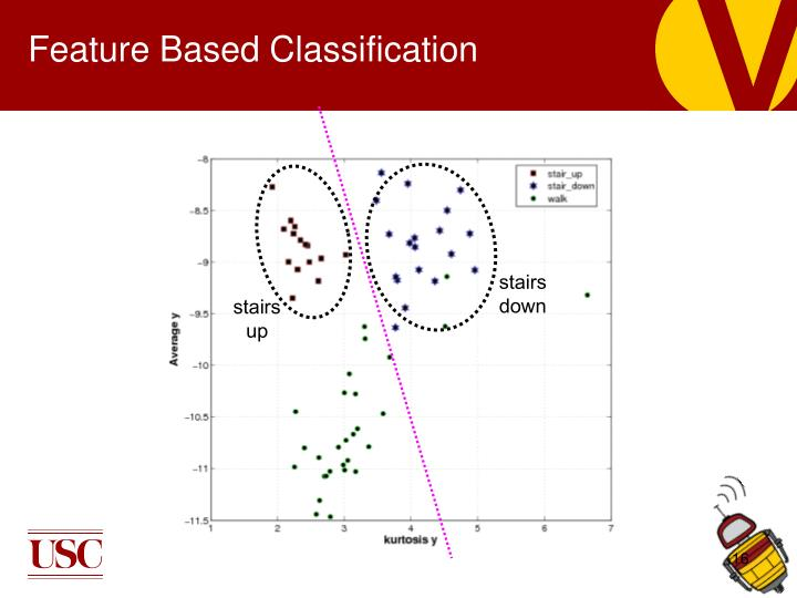 Feature Based Classification