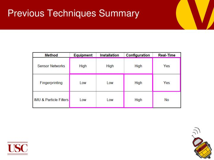 Previous Techniques Summary