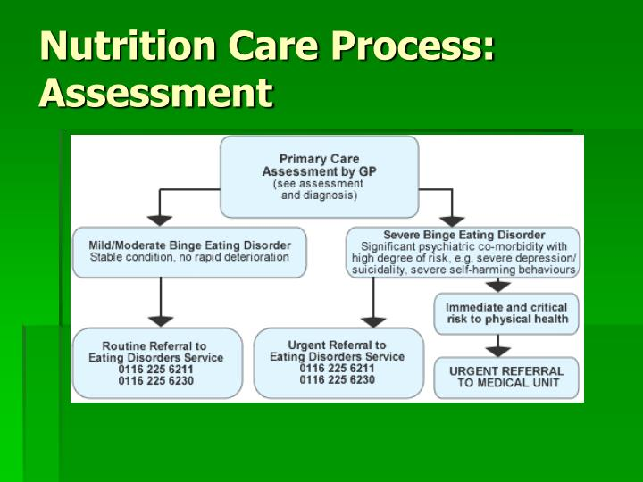 Nutrition Care Process: Assessment
