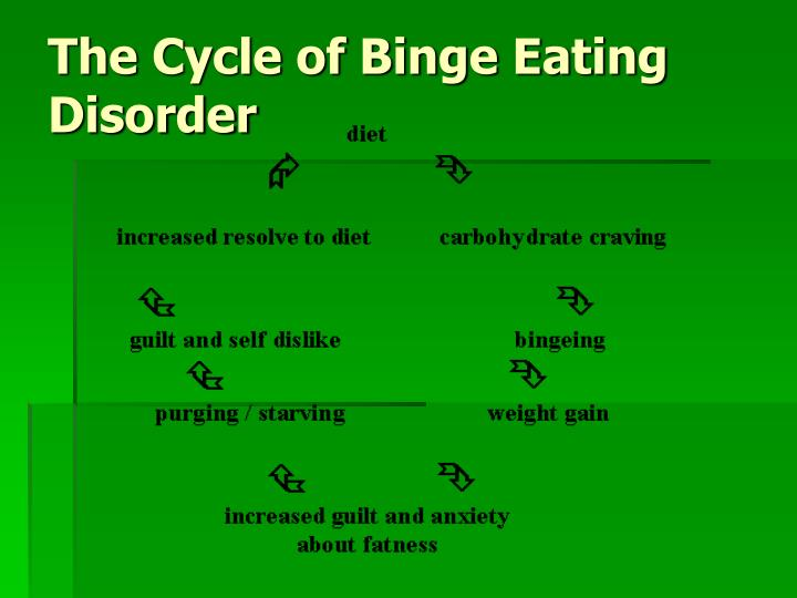 The Cycle of Binge Eating Disorder