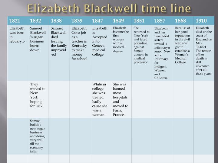 Elizabeth Blackwell time line