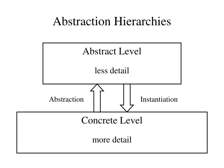 Abstraction Hierarchies