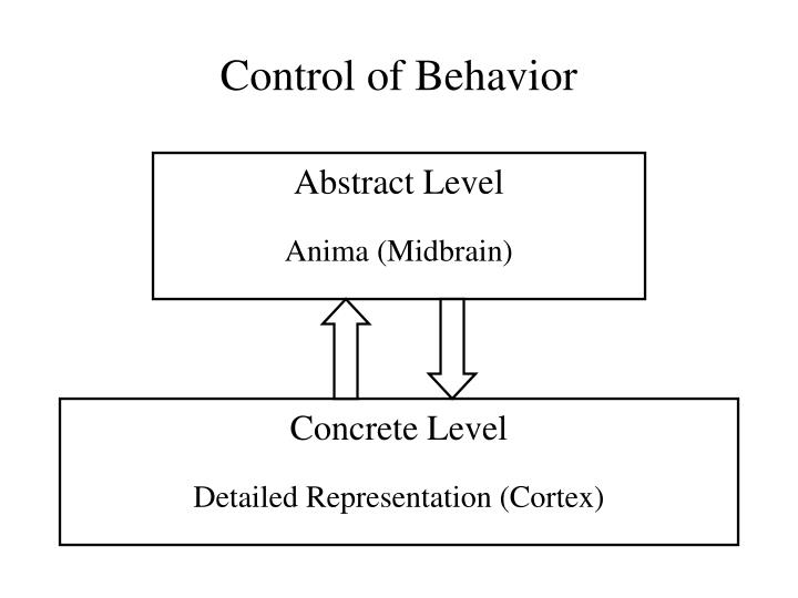 Control of Behavior