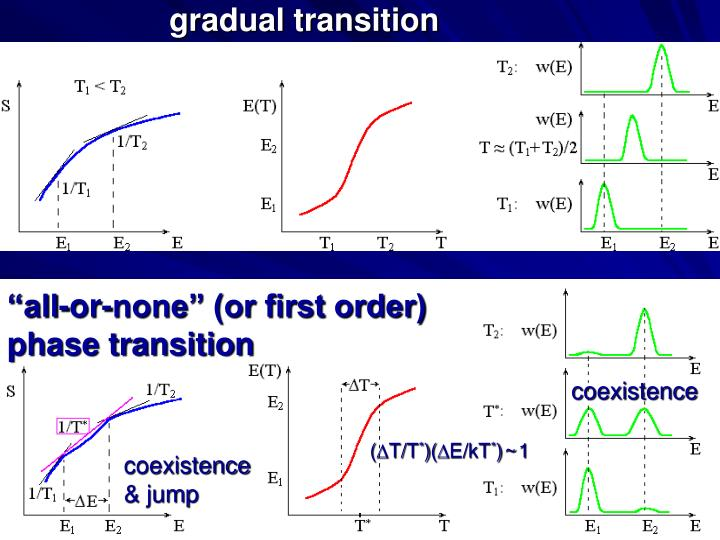 gradual transition