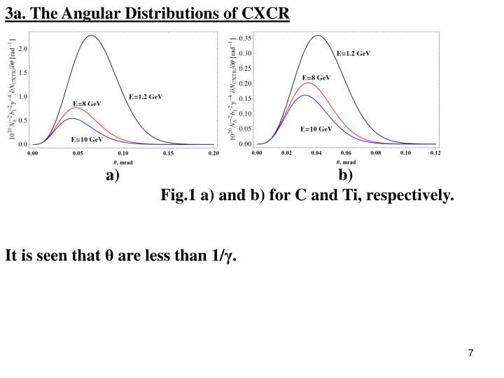 3a. The Angular Distributions of CXCR