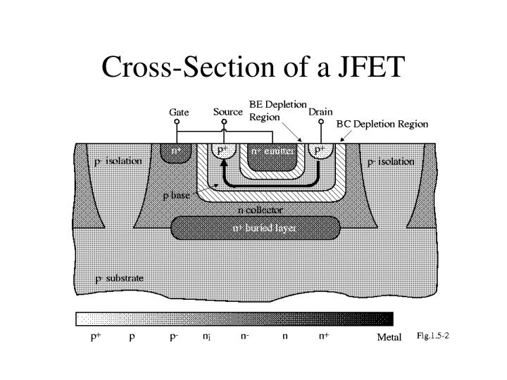 Cross section of a jfet